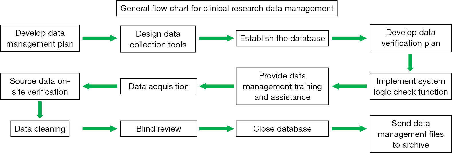 Construction of databases advances and significance in clinical databases for clinical research data management definitions and types of database and key factors for their constructionother section nvjuhfo Gallery